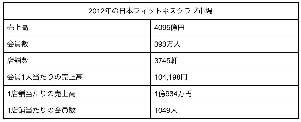 2012年世界のフィットネスクラブ市場の比較