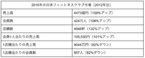 2016年の日本フィットネスクラブ市場