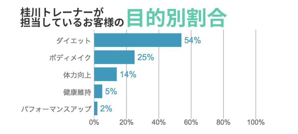 桂川トレーナーが担当しているお客様の目的別割合