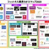 フィットネス業界カオスマップ2020【最新情報】